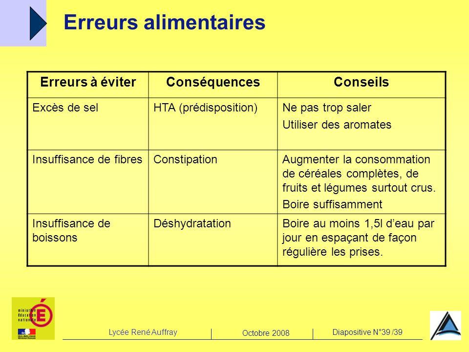 Lycée René AuffrayDiapositive N°39 /39 Octobre 2008 Erreurs alimentaires Erreurs à éviterConséquencesConseils Excès de selHTA (prédisposition)Ne pas t