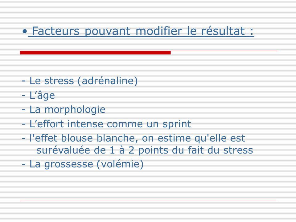 Facteurs pouvant modifier le résultat : - Le stress (adrénaline) - Lâge - La morphologie - Leffort intense comme un sprint - l effet blouse blanche, on estime qu elle est surévaluée de 1 à 2 points du fait du stress - La grossesse (volémie)