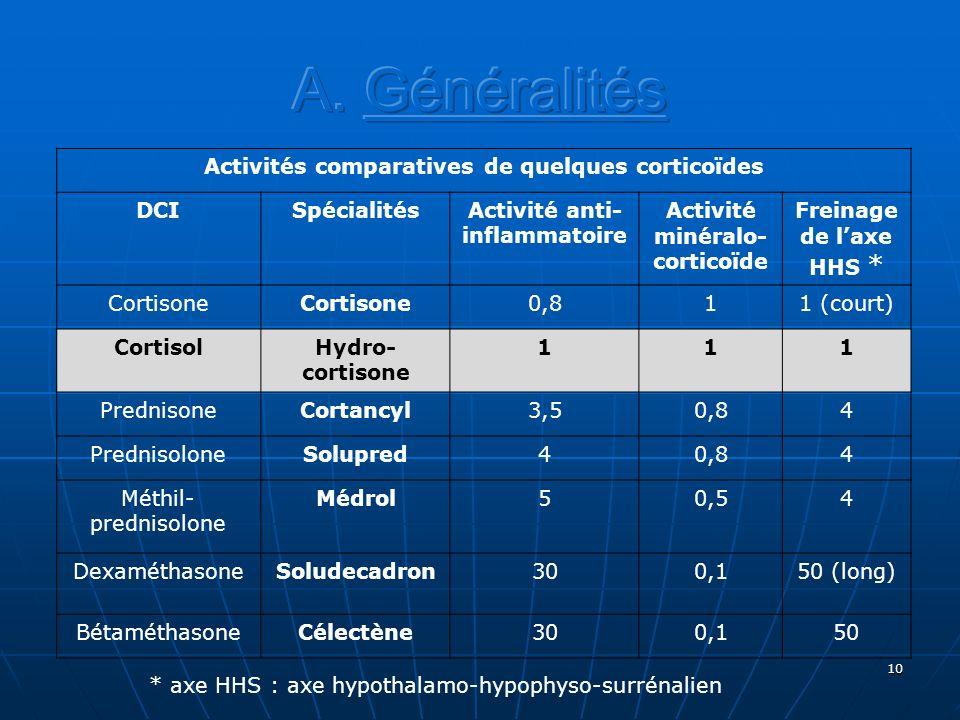10 Activités comparatives de quelques corticoïdes DCISpécialitésActivité anti- inflammatoire Activité minéralo- corticoïde Freinage de laxe HHS * Cort