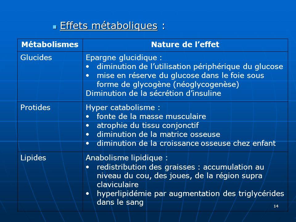 14 Effets métaboliques : Effets métaboliques : MétabolismesNature de leffet GlucidesEpargne glucidique : diminution de lutilisation périphérique du gl