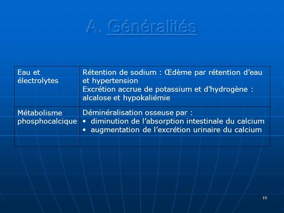 15 Eau et électrolytes Rétention de sodium : Œdème par rétention deau et hypertension Excrétion accrue de potassium et dhydrogène : alcalose et hypoka