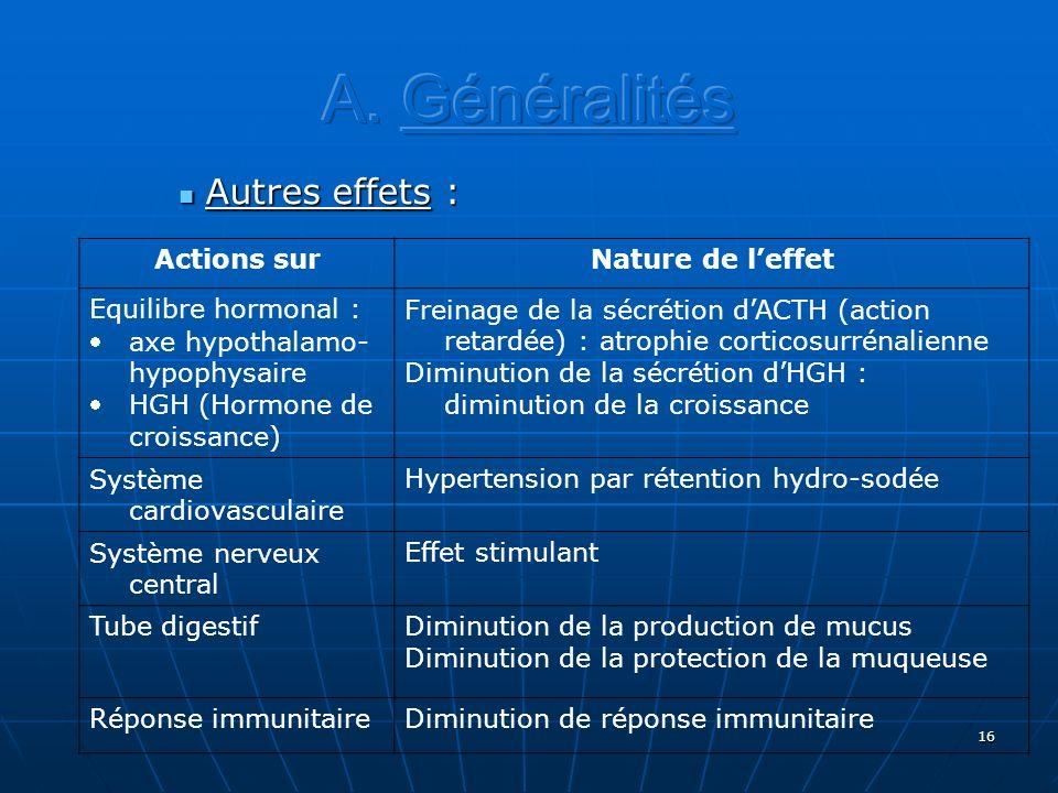 16 Autres effets : Autres effets : Actions surNature de leffet Equilibre hormonal : axe hypothalamo- hypophysaire HGH (Hormone de croissance) Freinage