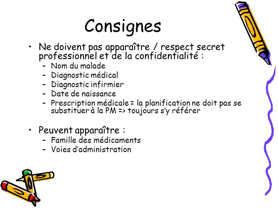 Consignes Ne doivent pas apparaître / respect secret professionnel et de la confidentialité : –Nom du malade –Diagnostic médical –Diagnostic infirmier