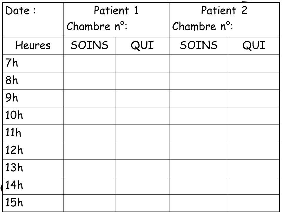 Date :Patient 1 Chambre n°: Patient 2 Chambre n°: HeuresSOINSQUISOINSQUI 7h 8h 9h 10h 11h 12h 13h 14h 15h