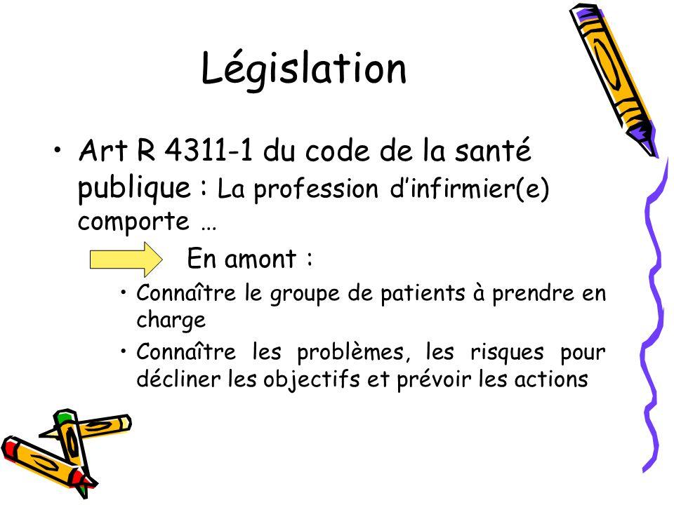 Législation Art R 4311-1 du code de la santé publique : La profession dinfirmier(e) comporte … En amont : Connaître le groupe de patients à prendre en