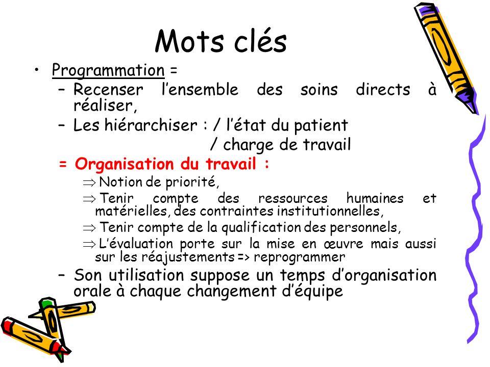 Mots clés Programmation = –Recenser lensemble des soins directs à réaliser, –Les hiérarchiser : / létat du patient / charge de travail = Organisation