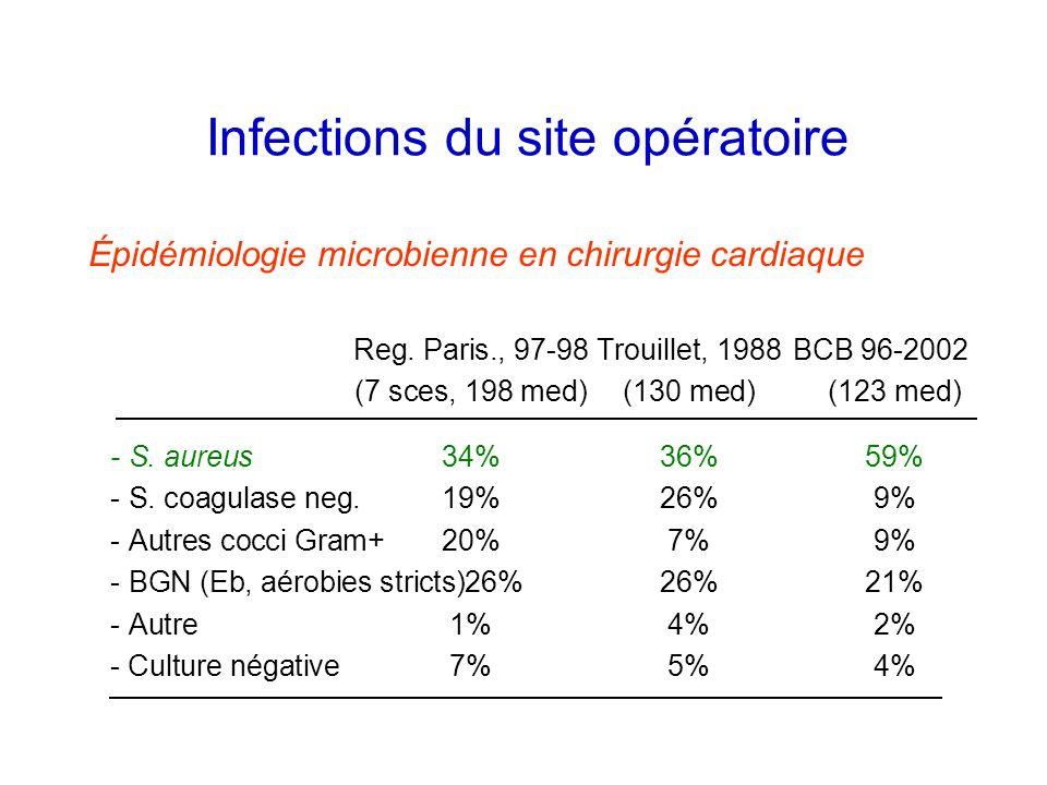 Infections du site opératoire Épidémiologie microbienne en chirurgie cardiaque Reg. Paris., 97-98Trouillet, 1988BCB 96-2002 (7 sces, 198 med)(130 med)