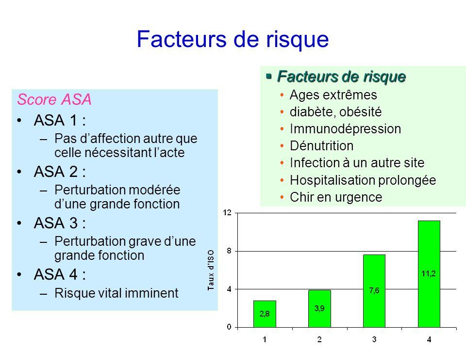 Facteurs de risque Score ASA ASA 1 : –Pas daffection autre que celle nécessitant lacte ASA 2 : –Perturbation modérée dune grande fonction ASA 3 : –Per