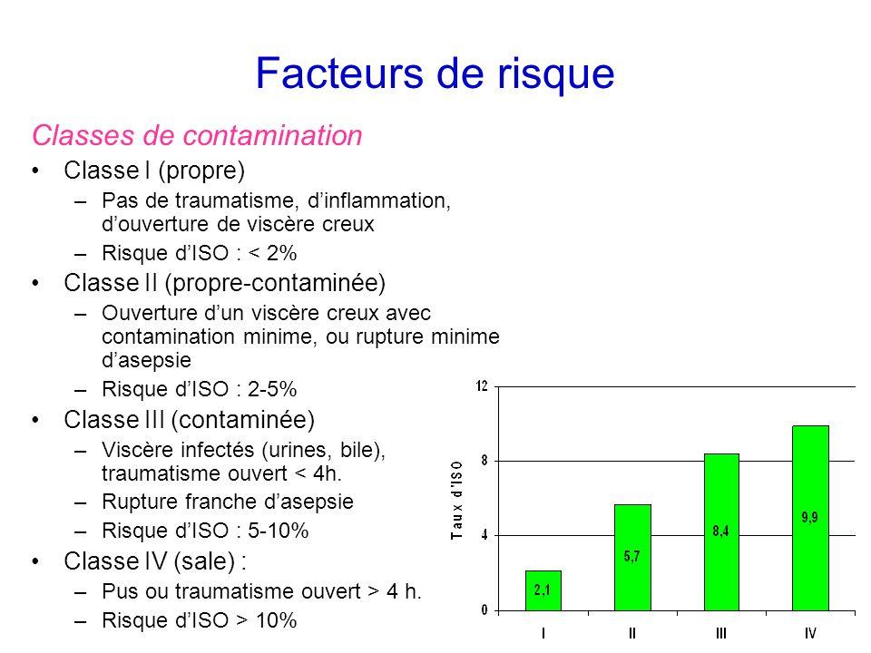 Facteurs de risque Classes de contamination Classe I (propre) –Pas de traumatisme, dinflammation, douverture de viscère creux –Risque dISO : < 2% Clas