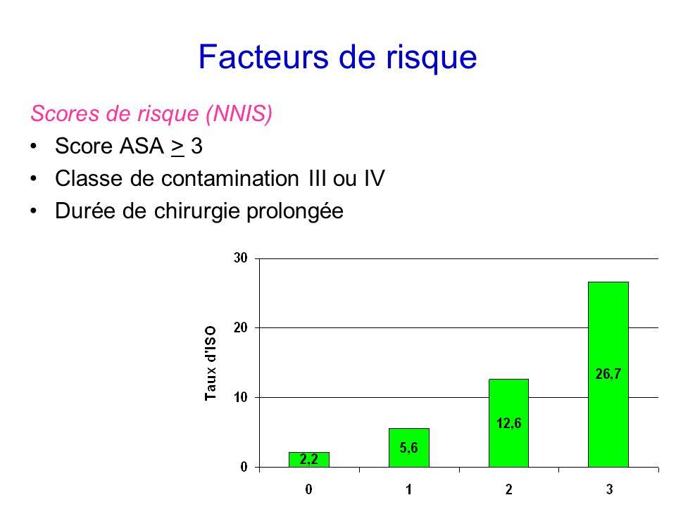 Facteurs de risque Scores de risque (NNIS) Score ASA > 3 Classe de contamination III ou IV Durée de chirurgie prolongée