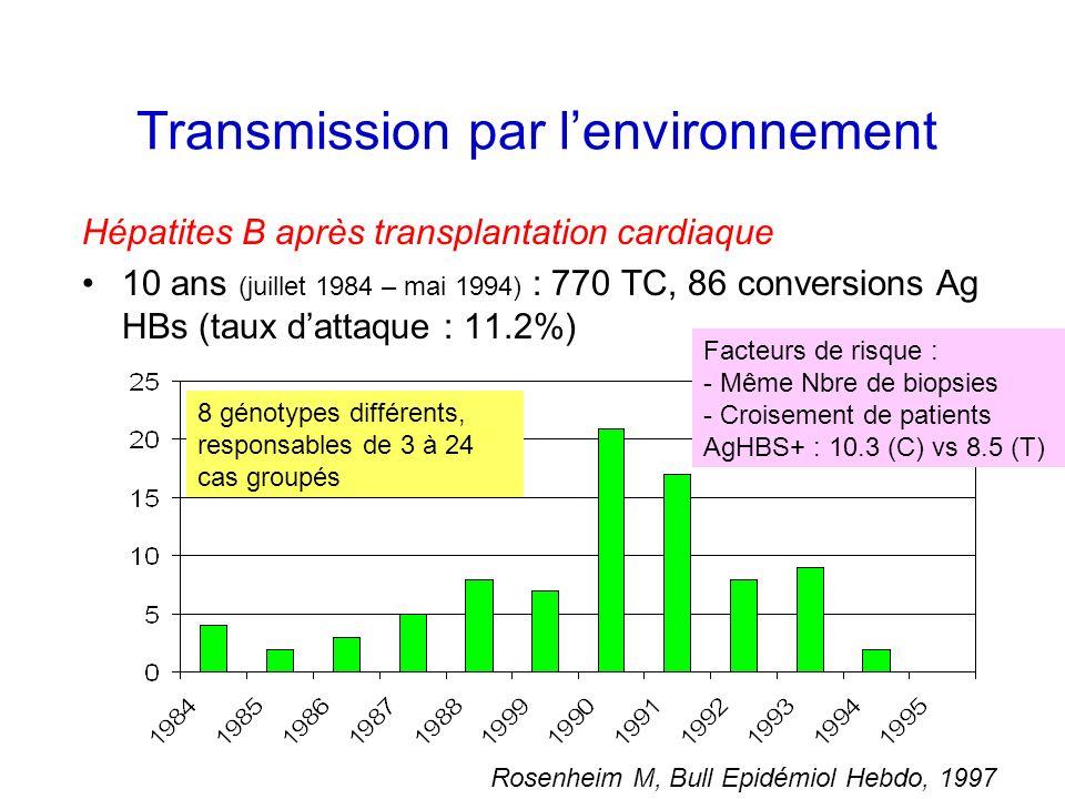Transmission par lenvironnement Hépatites B après transplantation cardiaque 10 ans (juillet 1984 – mai 1994) : 770 TC, 86 conversions Ag HBs (taux dat