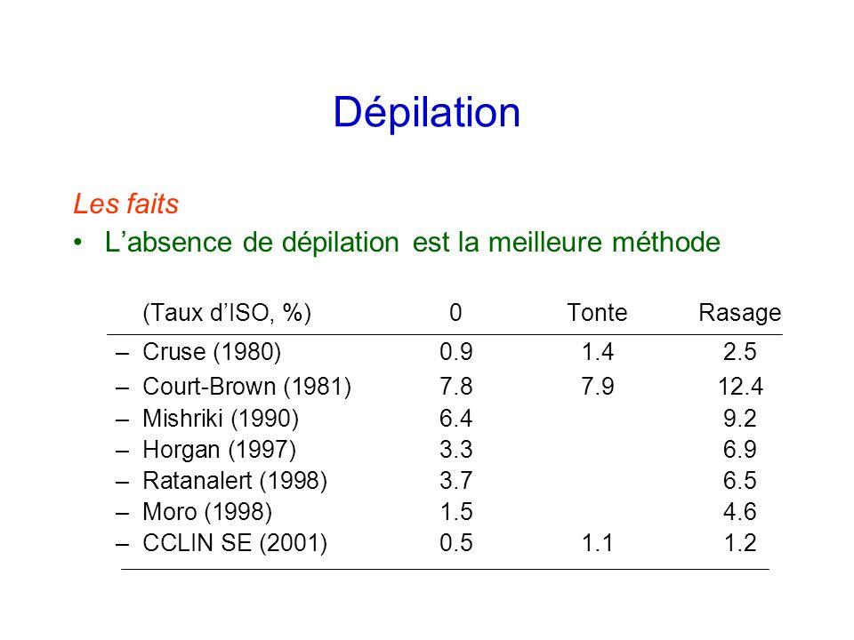Dépilation Les faits Labsence de dépilation est la meilleure méthode (Taux dISO, %)0TonteRasage –Cruse (1980)0.91.42.5 –Court-Brown (1981)7.87.912.4 –