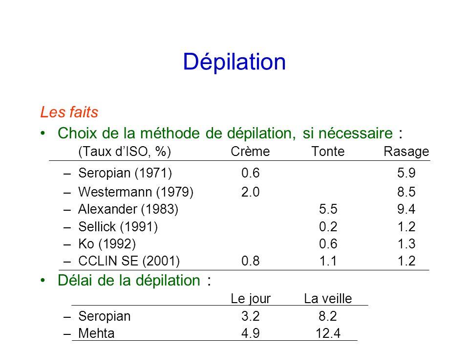Dépilation Les faits Choix de la méthode de dépilation, si nécessaire : (Taux dISO, %)CrèmeTonteRasage –Seropian (1971)0.65.9 –Westermann (1979)2.08.5