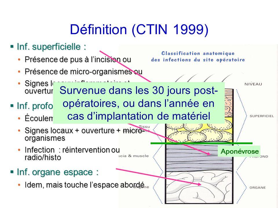 Définition (CTIN 1999) Inf. superficielle : Inf. superficielle : Présence de pus à lincision ouPrésence de pus à lincision ou Présence de micro-organi
