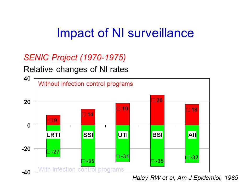 Impact of NI surveillance SENIC Project (1970-1975) Relative changes of NI rates Without infection control programs With infection control programs Ha
