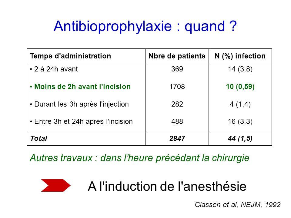 Antibioprophylaxie : quand ? Temps d'administrationNbre de patientsN (%) infection 2 à 24h avant Moins de 2h avant l'incision Durant les 3h après l'in