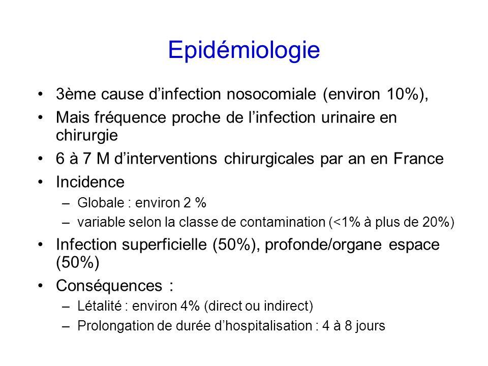 Epidémiologie 3ème cause dinfection nosocomiale (environ 10%), Mais fréquence proche de linfection urinaire en chirurgie 6 à 7 M dinterventions chirur