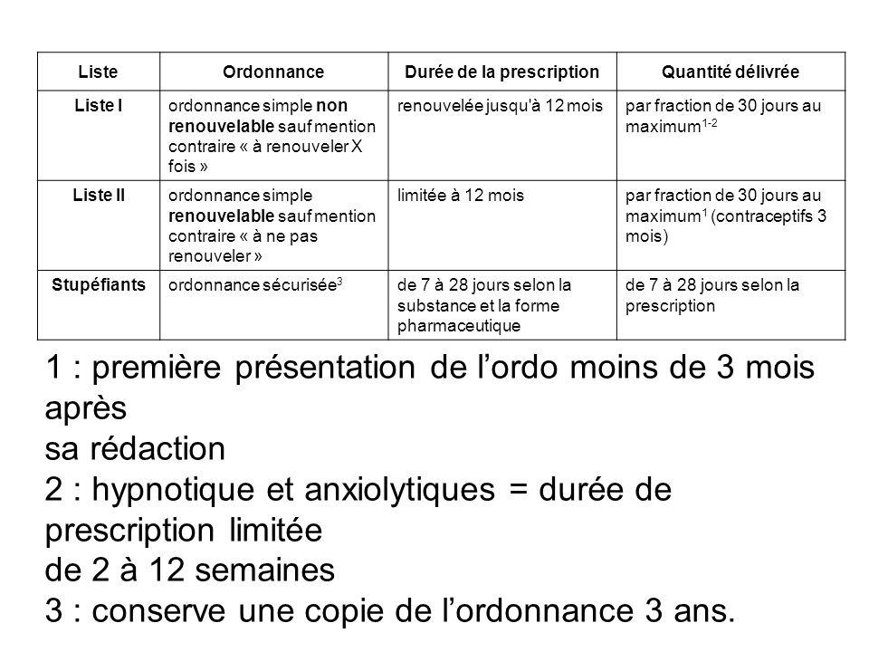 ListeOrdonnanceDurée de la prescriptionQuantité délivrée Liste Iordonnance simple non renouvelable sauf mention contraire « à renouveler X fois » reno
