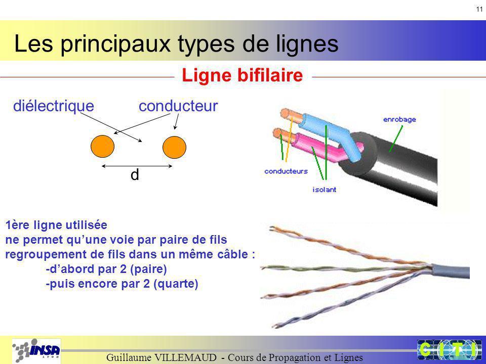 Guillaume VILLEMAUD - Cours de Propagation et Lignes Les principaux types de lignes Ligne bifilaire diélectriqueconducteurdiélectrique d 1ère ligne ut