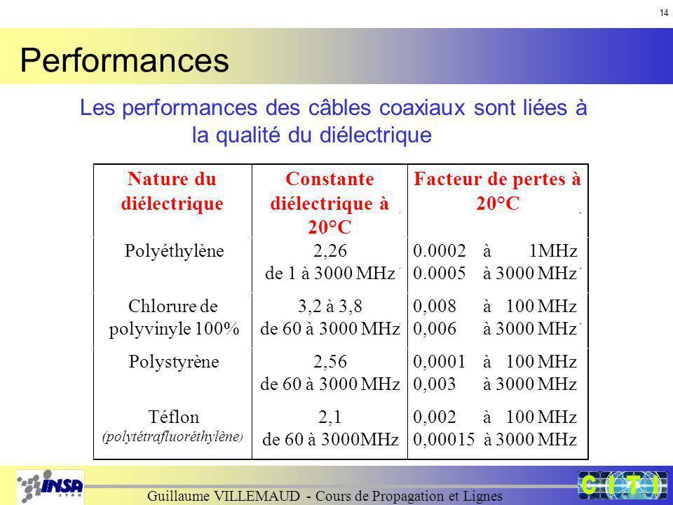 Guillaume VILLEMAUD - Cours de Propagation et Lignes Nature du diélectrique Constante diélectrique à 20°C Facteur de pertes à 20°C Polyéthylène2,26 de