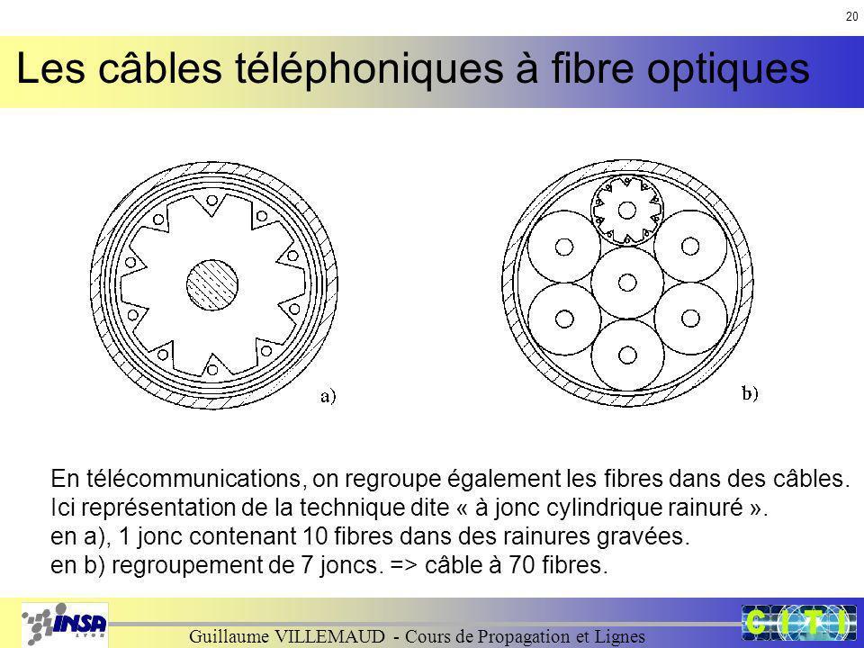 Guillaume VILLEMAUD - Cours de Propagation et Lignes En télécommunications, on regroupe également les fibres dans des câbles. Ici représentation de la