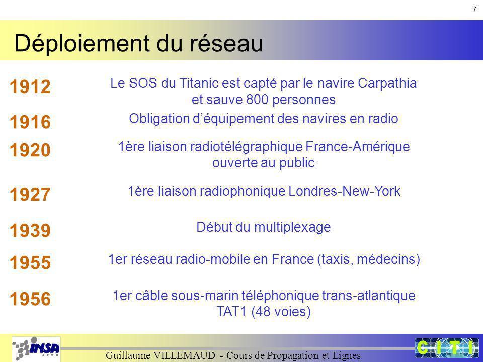Guillaume VILLEMAUD - Cours de Propagation et Lignes Déploiement du réseau 1912 Le SOS du Titanic est capté par le navire Carpathia et sauve 800 perso