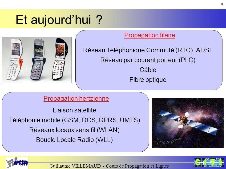 Guillaume VILLEMAUD - Cours de Propagation et Lignes Et aujourdhui ? Propagation filaire Propagation hertzienne Réseau Téléphonique Commuté (RTC)ADSL