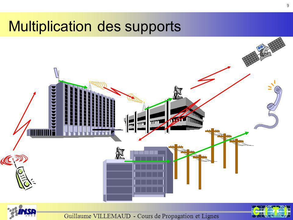Guillaume VILLEMAUD - Cours de Propagation et Lignes Multiplication des supports 9