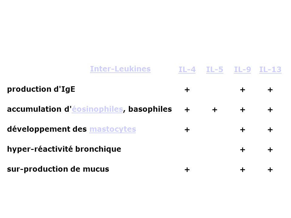 Inter-LeukinesIL-4IL-5IL-9IL-13 production d'IgE+ ++ accumulation d'éosinophiles, basophileséosinophiles++++ développement des mastocytesmastocytes+ +