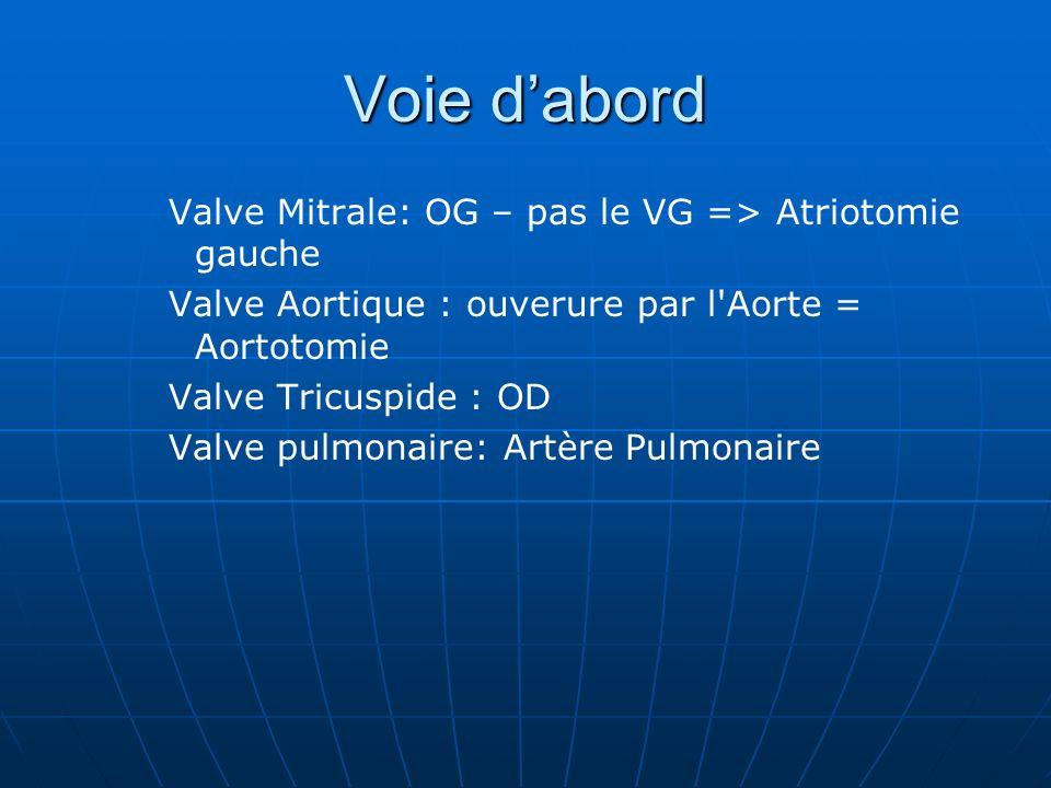 Voie dabord Valve Mitrale: OG – pas le VG => Atriotomie gauche Valve Aortique : ouverure par l'Aorte = Aortotomie Valve Tricuspide : OD Valve pulmonai