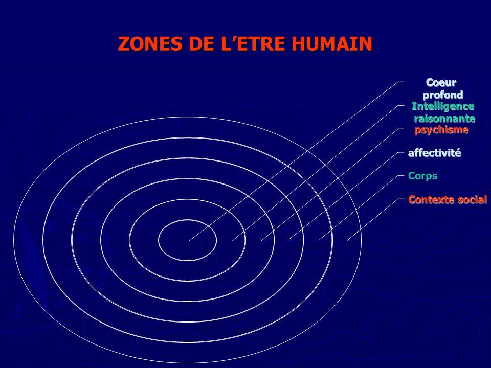 ZONES DE LETRE HUMAIN Coeur profond Intelligence raisonnante raisonnante psychisme affectivité Corps