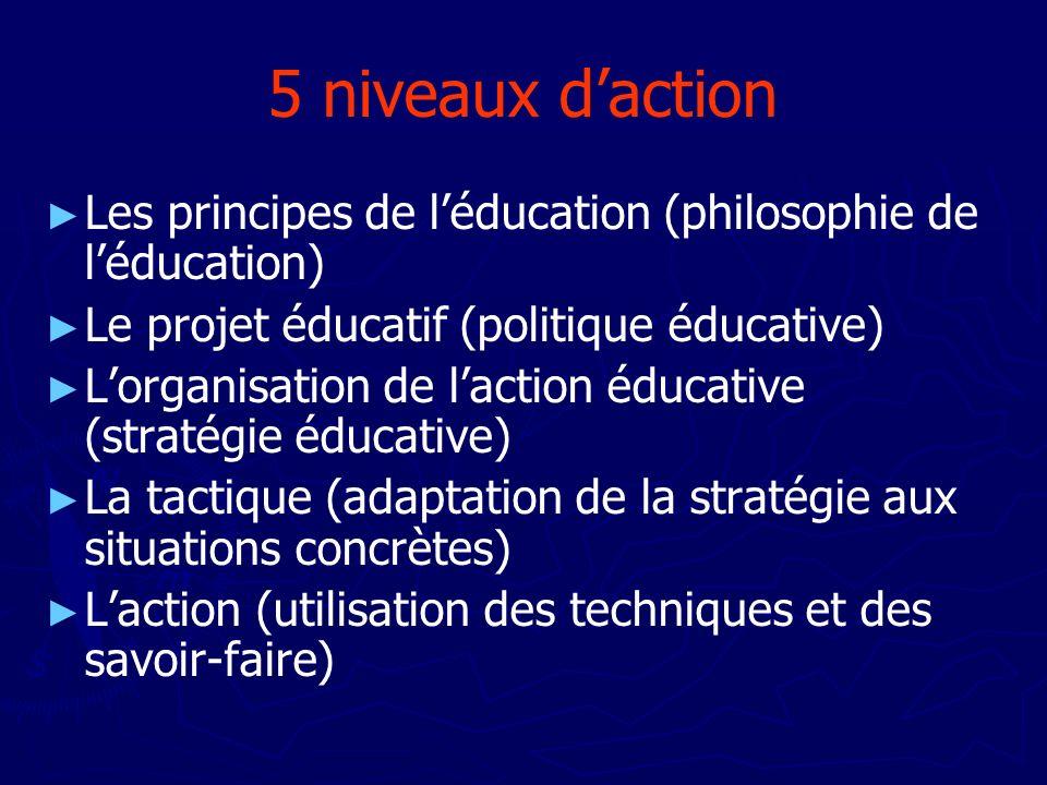 5 niveaux daction Les principes de léducation (philosophie de léducation) Le projet éducatif (politique éducative) Lorganisation de laction éducative
