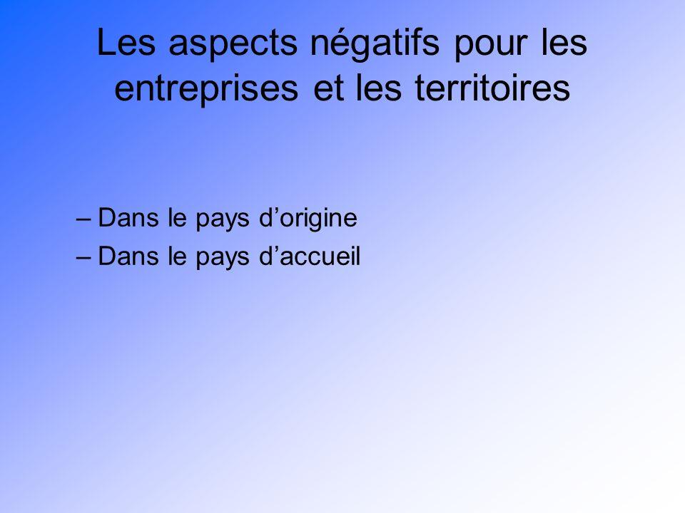 Les aspects négatifs pour les entreprises et les territoires –Dans le pays dorigine –Dans le pays daccueil