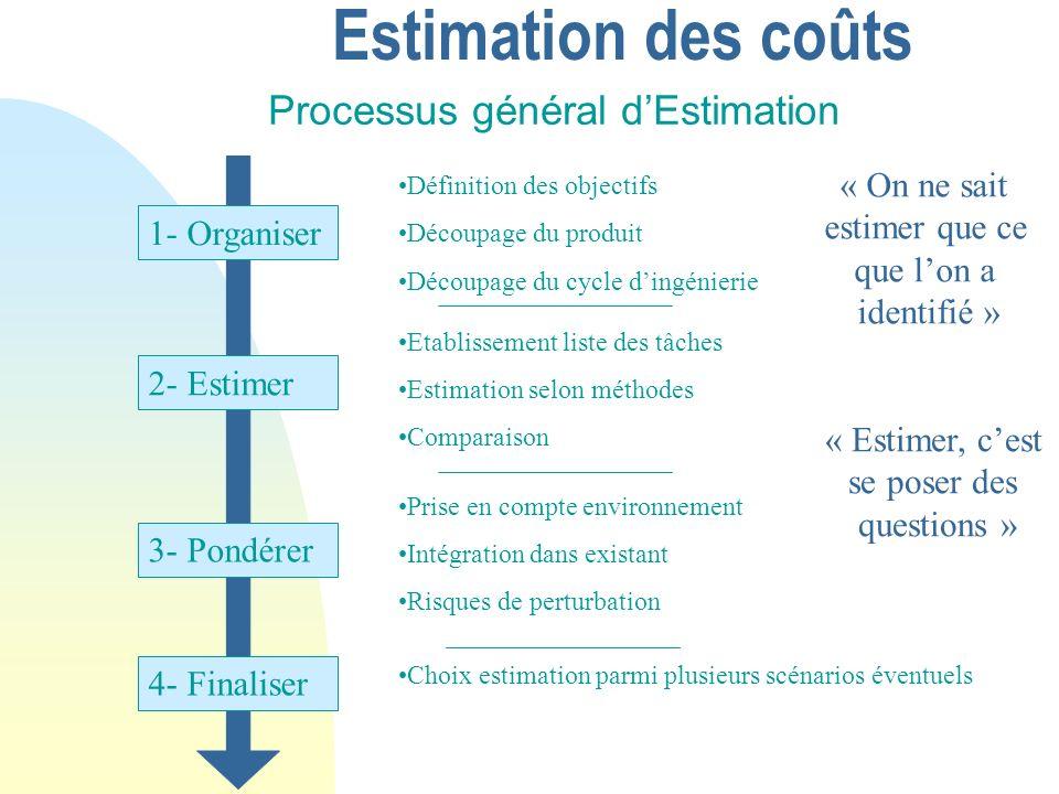 Estimation des coûts Processus général dEstimation 1- Organiser 2- Estimer 3- Pondérer 4- Finaliser Définition des objectifs Découpage du produit Découpage du cycle dingénierie Etablissement liste des tâches Estimation selon méthodes Comparaison Prise en compte environnement Intégration dans existant Risques de perturbation Choix estimation parmi plusieurs scénarios éventuels « On ne sait estimer que ce que lon a identifié » « Estimer, cest se poser des questions »