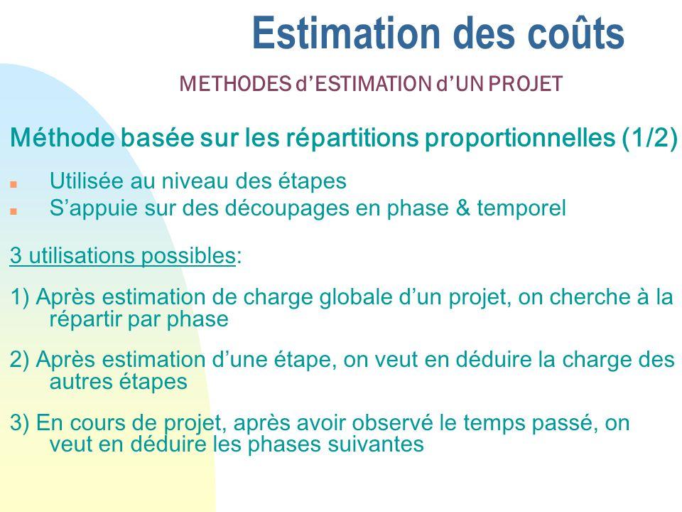 Estimation des coûts Méthode basée sur les répartitions proportionnelles (1/2) n Utilisée au niveau des étapes n Sappuie sur des découpages en phase & temporel 3 utilisations possibles: 1) Après estimation de charge globale dun projet, on cherche à la répartir par phase 2) Après estimation dune étape, on veut en déduire la charge des autres étapes 3) En cours de projet, après avoir observé le temps passé, on veut en déduire les phases suivantes METHODES dESTIMATION dUN PROJET