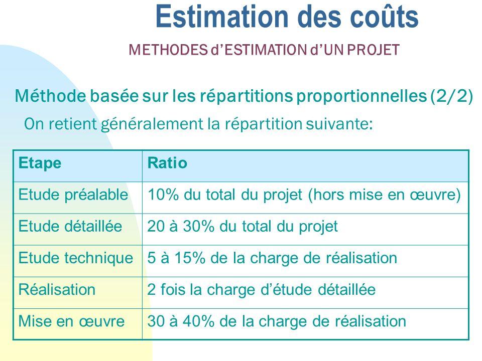 Estimation des coûts Méthode basée sur les répartitions proportionnelles (2/2) On retient généralement la répartition suivante: METHODES dESTIMATION dUN PROJET EtapeRatio Etude préalable10% du total du projet (hors mise en œuvre) Etude détaillée20 à 30% du total du projet Etude technique5 à 15% de la charge de réalisation Réalisation2 fois la charge détude détaillée Mise en œuvre30 à 40% de la charge de réalisation