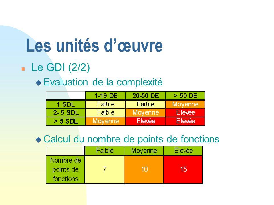 Les unités dœuvre n Le GDI (2/2) u Evaluation de la complexité u Calcul du nombre de points de fonctions