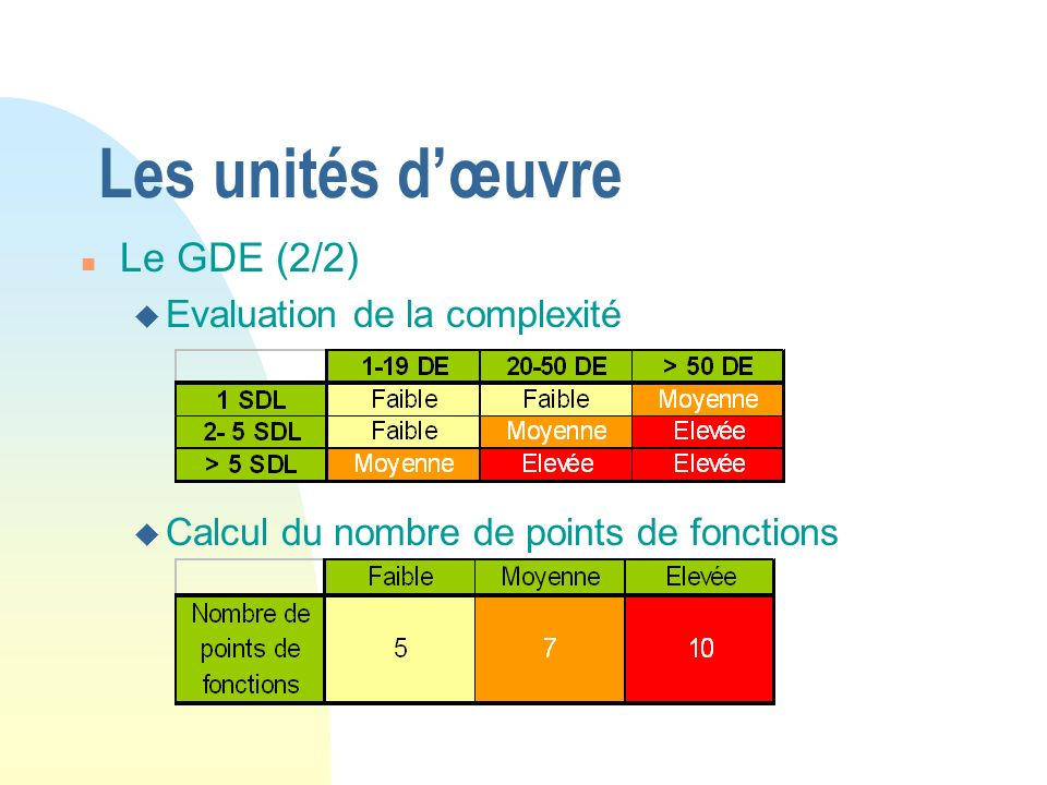 Les unités dœuvre n Le GDE (2/2) u Evaluation de la complexité u Calcul du nombre de points de fonctions