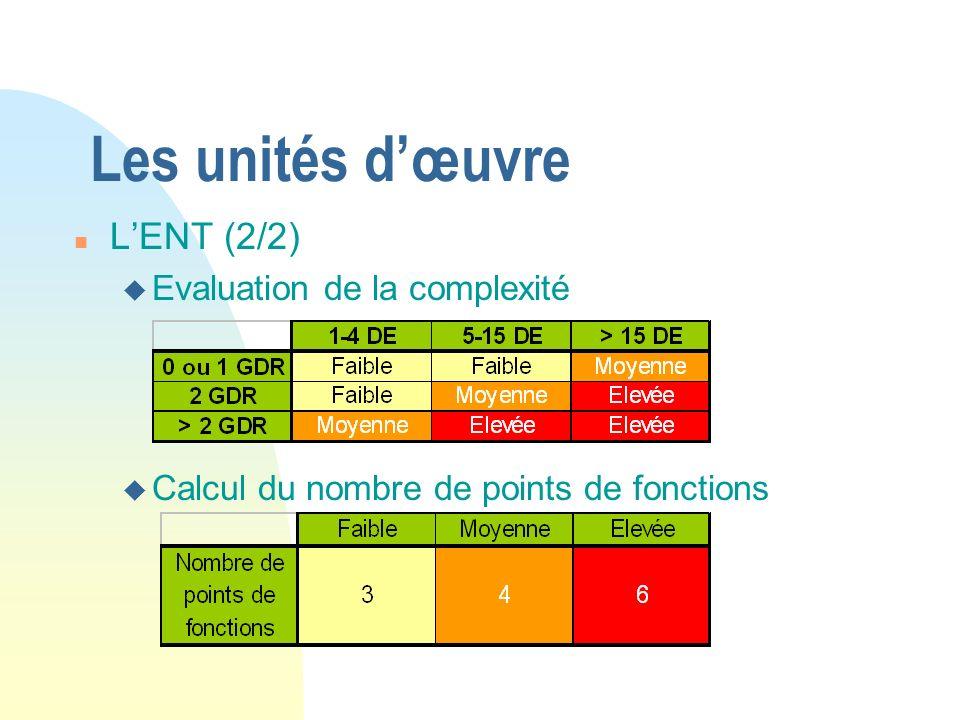 Les unités dœuvre n LENT (2/2) u Evaluation de la complexité u Calcul du nombre de points de fonctions