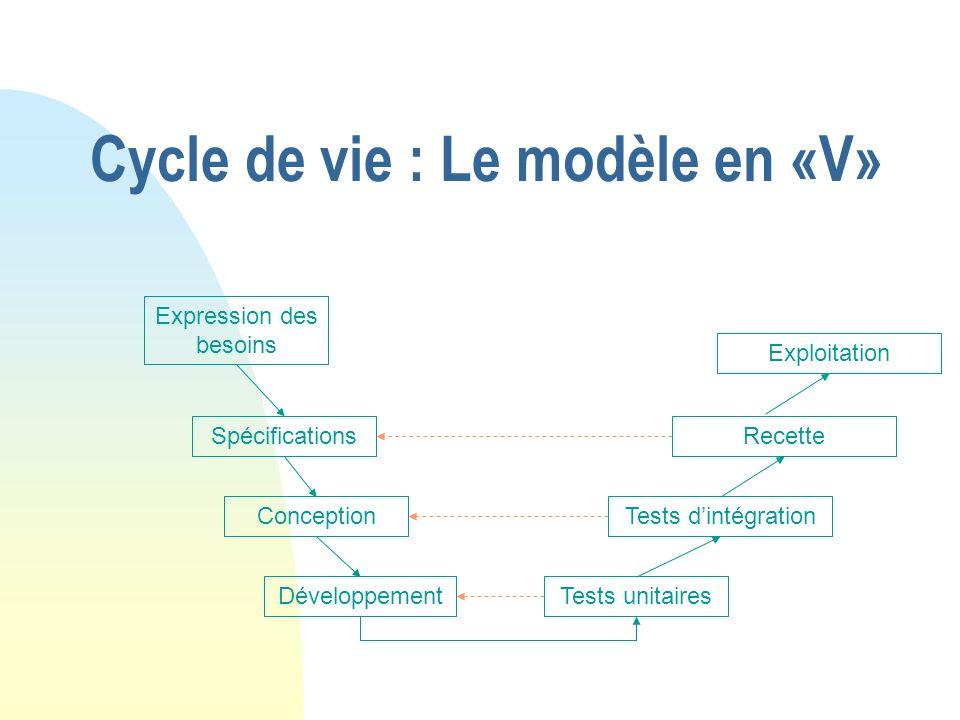 Cycle de vie : Le modèle en «V» Expression des besoins Spécifications Conception DéveloppementTests unitaires Tests dintégration Recette Exploitation