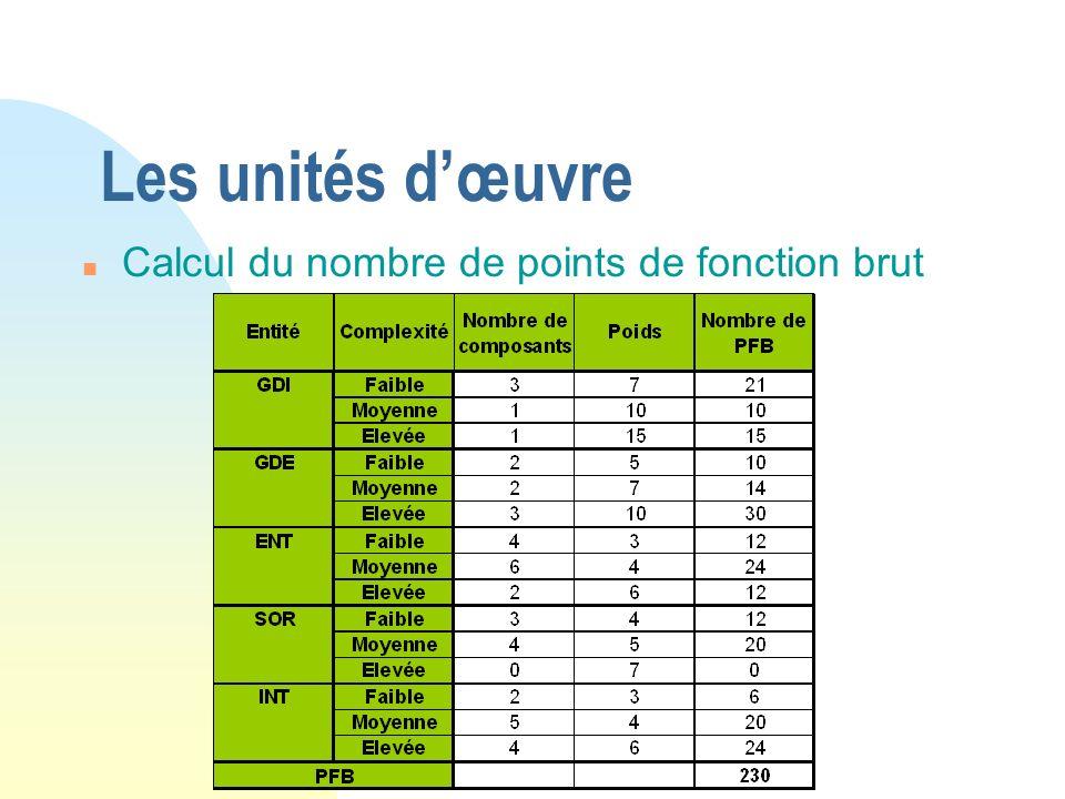 Les unités dœuvre n Calcul du nombre de points de fonction brut