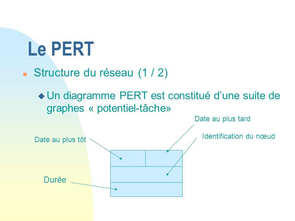 Le PERT n Structure du réseau (1 / 2) u Un diagramme PERT est constitué dune suite de graphes « potentiel-tâche» Durée Identification du nœud Date au plus tôt Date au plus tard