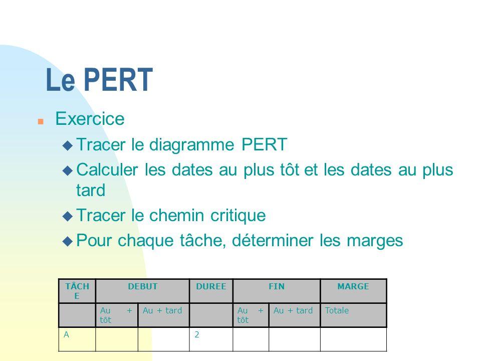 Le PERT n Exercice u Tracer le diagramme PERT u Calculer les dates au plus tôt et les dates au plus tard u Tracer le chemin critique u Pour chaque tâc