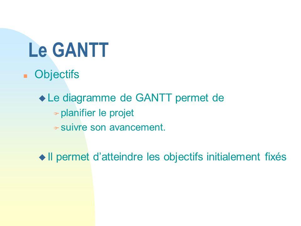 Le GANTT n Objectifs u Le diagramme de GANTT permet de F planifier le projet F suivre son avancement. u Il permet datteindre les objectifs initialemen