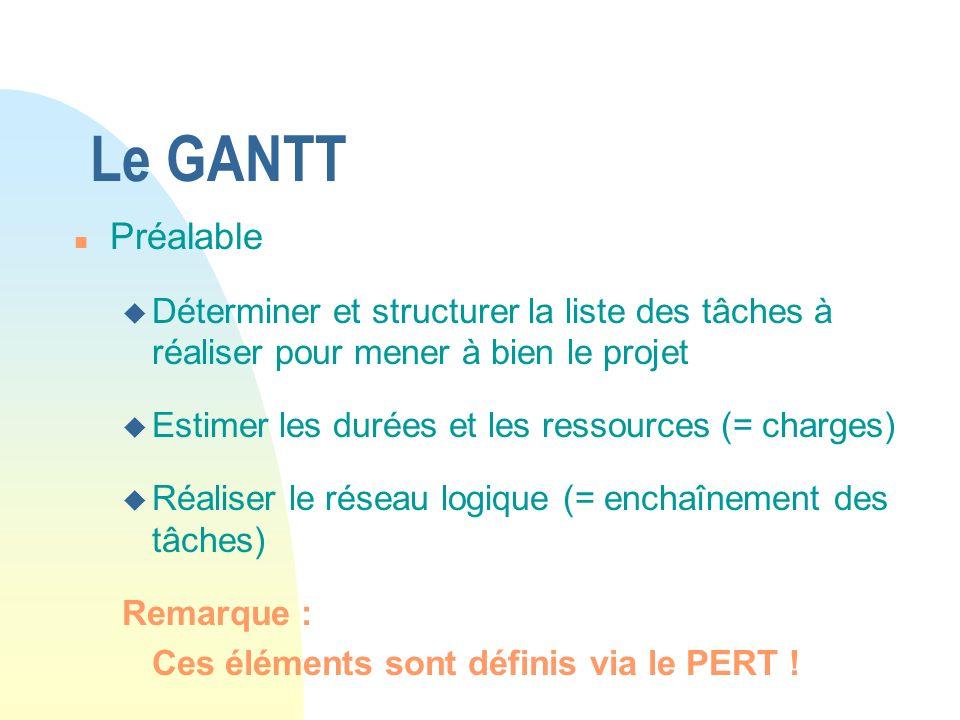 Le GANTT n Préalable u Déterminer et structurer la liste des tâches à réaliser pour mener à bien le projet u Estimer les durées et les ressources (= c