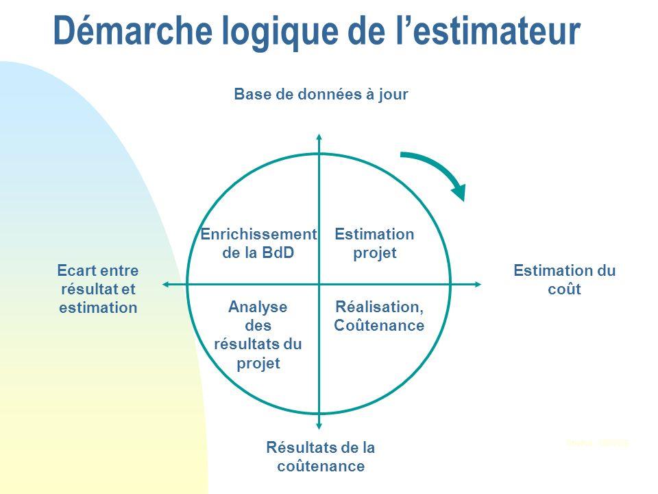 Démarche logique de lestimateur Base de données à jour Ecart entre résultat et estimation Estimation du coût Résultats de la coûtenance Source : CEGOS