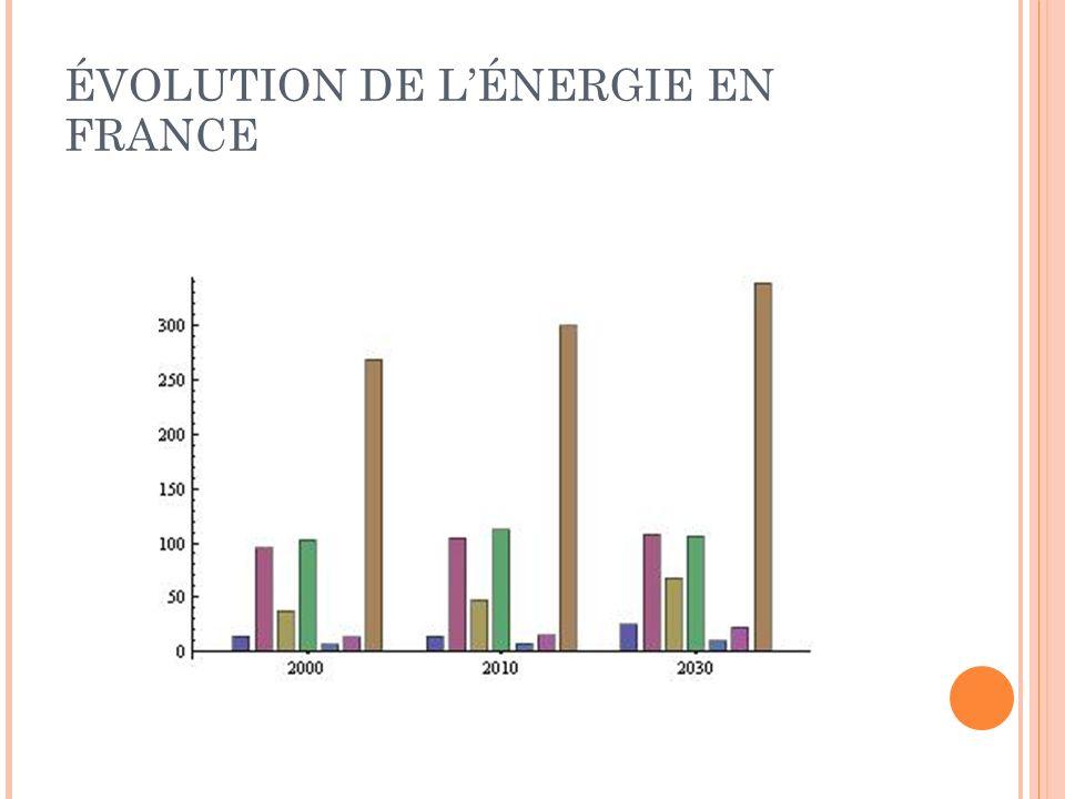 ÉVOLUTION DE LÉNERGIE EN FRANCE