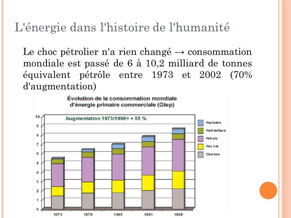 L'énergie dans l'histoire de l'humanité Le choc pétrolier n'a rien changé consommation mondiale est passé de 6 à 10,2 milliard de tonnes équivalent pé