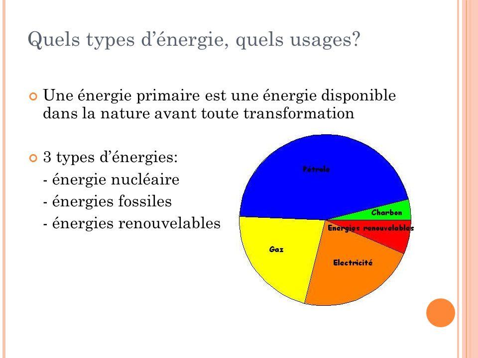 Quels types dénergie, quels usages? Une énergie primaire est une énergie disponible dans la nature avant toute transformation 3 types dénergies: - éne