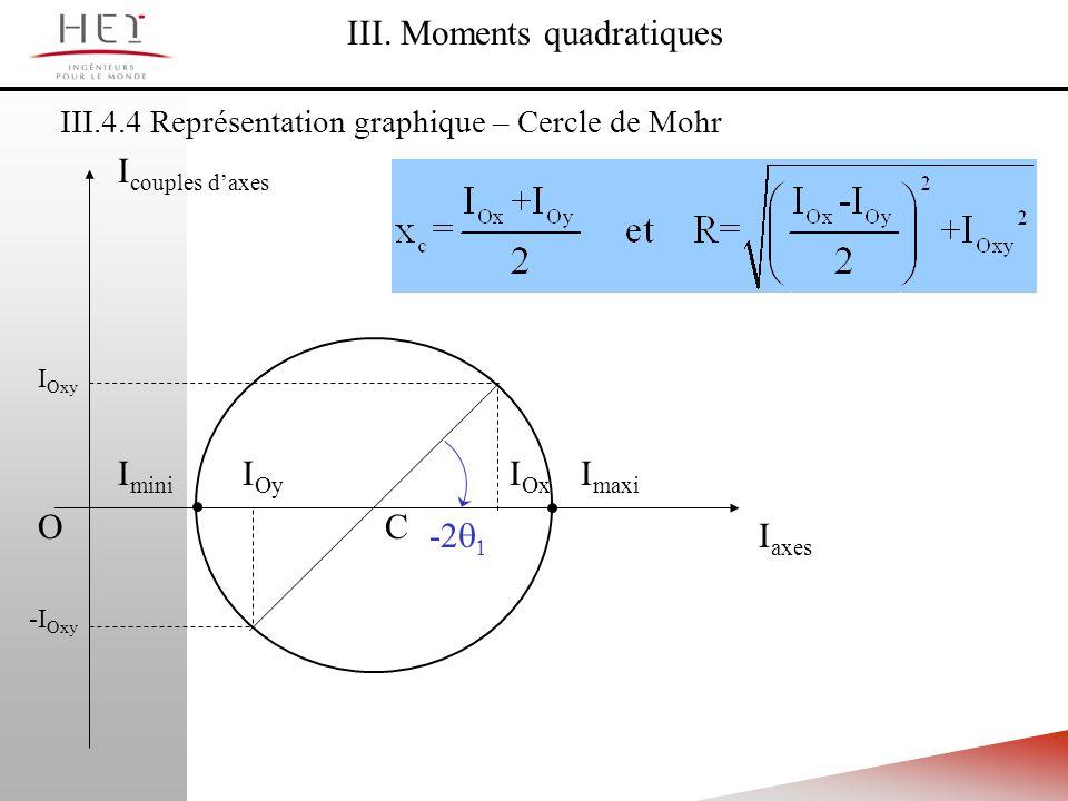 III.4.4 Représentation graphique – Cercle de Mohr III. Moments quadratiques I axes I couples daxes O I maxi I mini C I Ox I Oxy I Oy -I Oxy -2